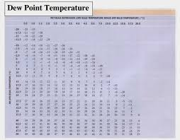 coating dew point table whirling psychrometer