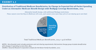 Are Geri Chairs Covered By Medicare by Policy Options To Sustain Medicare For The Future The Henry J