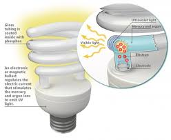if you use fluorescent light bulbs in your house you should read