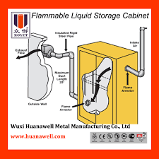 Flammable Cabinets Osha Regulations by Drum Storage Cabinet For Sale U2013 Flammable Liquid Storage Cabinet