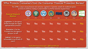 consumer financial protection bureau need protection from the consumer financial protection