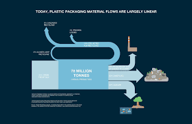 Every Minute, One Garbage Truck Of Plastic Is Dumped Into Our Oceans ...
