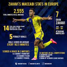 100 Zahavi The YellowandBlue Numbers Of In Europe Maccabi