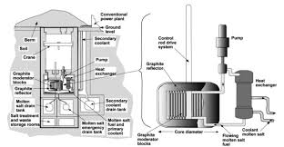 Pebble Bed Reactor by Alvin Weinberg U0027s Liquid Fuel Reactors Atomic Insights