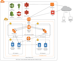 100 Lamp Architecture Architecting On AWS Building A Twotier Application