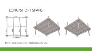 62 SHORT SPAN FLOOR SYSTEMS