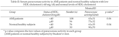 hdl cholesterol range normal human paraoxonase and hdl cholesterol in patients with
