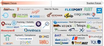 100 Trucking Terminology The Next Unicorn Marketplace Rick Zullo Medium