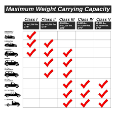 Towing Capacity Vs. Hitch Capacity Determine Weight Vehicle Can Tow Best Trucks For Towingwork Motor Trend For Sake Learn The Difference Between Payload And Towing Silverado V6 Bestinclass Capability 24 Mpg Highway Sae J2807 Tow Tests The Standard A Boat With 2017 Ram Power Wagon 6 Things You Need To Know How Much Can You Small Motorhome Ratings Law Discussing Limits Of Trailer Size Capacities Explained Examples Youtube Pickup Toprated 2018 Edmunds Capacity Chart Vehicle Gmc