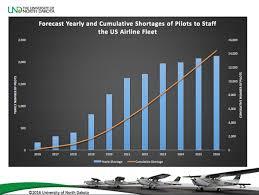 Front Desk Agent Salary Las Vegas by Nevada Feels Nationwide Shortage Of Airline Pilots U2013 Las Vegas
