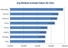 Surgical Assistant Salary – tenderness