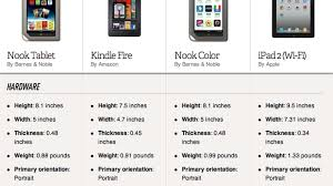 Nook Tablet Vs Kindle Fire Vs Nook Color Vs IPad 2 Comparison ... October 2015 Apple Bn Kobo And Google A Look At The Rest Of Reasons Barnes Noble Nook Is Failing Business Insider Nook Simple Touch Vs Amazon Kindle Basic Tablet Color The Verge 7 Review 2017 Compared To 3 Marcoorg Horizon Hd Tablet Elevates Game Pcworld New Comparing Ereaders Ipad