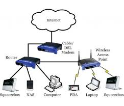 Home Wireless Network Design Network Diagram Software Home Area ... Secure Home Network Design Wonderful Decoration Ideas Marvelous Wireless Diy Closet 82ndairborne Literarywondrous Small Office Pictures Concept How To Set Up Your Security Designing A 4ipnet Enterprise Wlan Create Diagrams Conceptdraw Pro Is An Advanced Interior Download Disslandinfo San Architecture Diagram Jet Vacuum Dectable