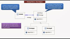 Decorator Pattern Java Pizza by Java Ee Strategy Design Pattern Class Diagram