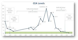 cea test normal range may 2013 phil s