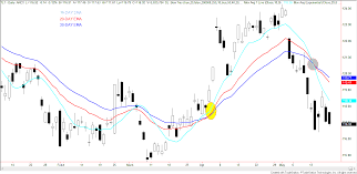100 Ema 10 52013 If The Stock Market Was Lilly Von Shtupp Daves ETF RoundUp