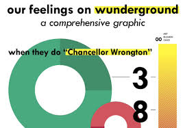 100 Wundergorun Student Life On Twitter Our Feelings On WUnderground A