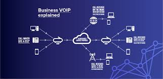Hosted VoIP | Business VoIP Solutions From Caelum Communications