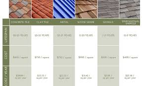 roof monier concrete roof tiles for sale roofing