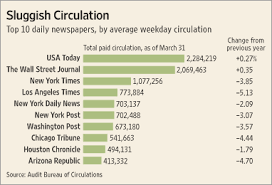 newspaper circulation drop sharpens wsj