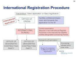 international bureau wipo intellectual property issues in international business ppt