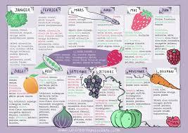 cuisiner les l umes de saison calendrier de fruits et légumes de saison αναζήτηση