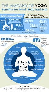 Anatomy Of Yoga