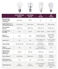 light bulb conversion chart led lighting cyber led led vs