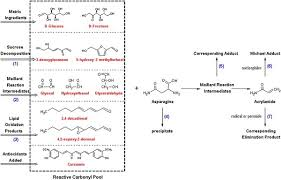 Image From Study Reactive Carbonyl Pool Various Sources And Possible Reactions Positions For