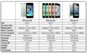 iPhone 5S 5C or iPhone 5 Which iPhone Should you Choose