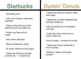 Dunkin Donuts Pumpkin Spice Latte Caffeine by There Is No Right Way To Choose The Best Pumpkin Flavored Latte