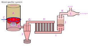 100 Wood Gasifier Truck Gas Wikiwand