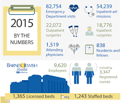 2015 By The Numbers | Patient Safety & Quality Report | Barnes ... Kidney Failure Barnesjewish Hospital Blog 2016 Patient Safety Goals Quality Report Impact Of A Webbased Clinical Information System On Cisapride Emergency Care At West County Youtube Bjc Childrens Release Detailed Renderings Three New Living Peacefully Our Staff Wikipedia Mercy Springfield Tower Markets Work Comprehensive Stroke Center St Louis Mo Neuroscience Barnes Opens New Wing To Test Care Models Meet The Providers