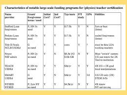 BE07 Funding Opportunities for Physics Teacher Certification