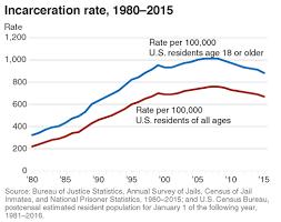 statistics bureau bureau of justice statistics bjs key statistic incarceration rate