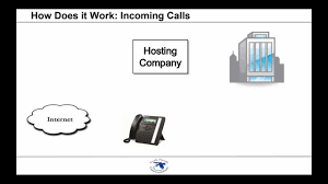 Hosted PBX Explained: A Guide For Business Owners & Managers - YouTube Death Of The Pstn Hosted Authority Blog Pbx Blueface Business Phone System Youtube Taking Ip To Next Level With Network Functions Explained A Guide For Owners Managers Voip And Visually Best Voip Providers Remote Workers Dead Drop Software 50 Users Call Center Sverhosted Pbx Solutions Buy Softphone Gphone Solution Itg Telecommunications Sdn Bhd Virtual In Nj Monmouth Telecom Infonetics Cloud Unified Communication Services A 12