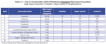 Flammable Liquid Storage Cabinet Grounding by Top 10 Hazardous Materials