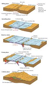 Sea Floor Spreading Model Worksheet Answers by 149 Best Plate Tectonics Images On Pinterest Earth Science