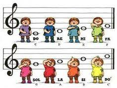 To Put Up In An Elementary School Music Room Children Singing Using Solfege Hand Signs Just Need Change Si Ti