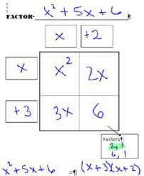 Algebra Tiles Worksheet Factoring by Factoring Polynomials Free Worksheet Graphic Organizers