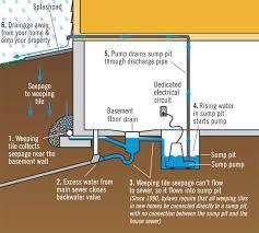 2 Floor Drain Backflow Preventer by Basement Flooding Through Floor Drain Basement Gallery