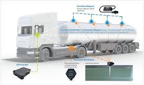 100 Truck Gps System Buy GPS Tracking For Fuel Delivery Monitoring