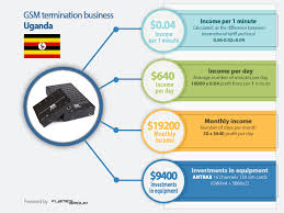 Key To Success In Business With GSM Termination In Uganda Whosale Voip Sallite Termination Alnifolia Voip Termination Forum In Hoobly Classifieds Best Service Providers Cheap Sip Trunking V1 Part 4 Provider For Business 2 How To Become A Service Provider Youtube Fibre Broadband Spitfire Goip 8 Voipgsm Create The Columns Layout Sidebar Coent Dbl Roip 302m Voipgsm