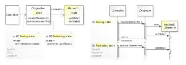 Decorator Pattern Java Example Stackoverflow by Memento Pattern Wikipedia