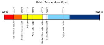 farbtemperatur welche lichtfarbe in kelvin brauche ich