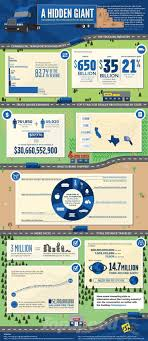 128 Best Trucking Infographics Images On Pinterest | Semi Trucks ... Commercial Truck Driver And Heavy Equipment Traing Pia Jump Start About Truck Driving Jobs Time To Drive Pinterest Cdl License In Bridgeport Ct Nettts New England Trucking Accident Lawyer Doyle Llp Trial Lawyers Houston Phoenix Couriertruckingfreight Directory Tmc Transportation Home Facebook Pennsylvania Test Locations Driving Simulator Opens Eyes Of Rhea County Students Review School Kansas City