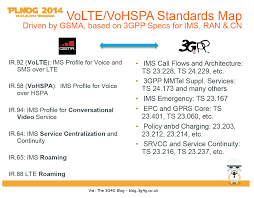 The 3G4G Blog: 2015 Will Finally Be The Year Of Voice Over LTE (VoLTE) Volte Ytd25 Switching To Starhub Voip And Testing Using Opale Systems Vpp Sip Test Agent Mos Vs Pesq Messtechnik Passiv Und Aktiv Youtube Techbarnwireless Ims The 3g4g Blog Lte Tetra For Critical Communications Lg Reliance Jio 4g Sim Settings Stop Drking The 5g Bhwater Martingeddes Advanced Voice In Csfb Opentech Info Cs Ps Voice Service Capabilities