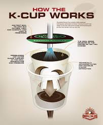 Keurig 20 Pumpkin Spice Latte by How Does The Magic Of Keurig K Cups Work This Helpful Diagram