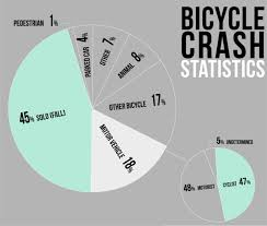 Crash Statistics - BikeOklahoma Large Truckrelated Accident Stastics Fatal Accidents And The Role Of Semi Trucks Polish Truck Stock Photos Oklahoma Teen Driver Mcintyre Law Pc Auto Insurance In Portldvancouver Area Visually California Texas 42015 Rasansky Firm Washington State Twice As On Average Shannon Car Accidents Ontario Opp 10 Years Astics Texting Driving Causes Car Period South Carolina Attorneys