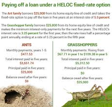 Banks fer HELOC With Fixed rate option